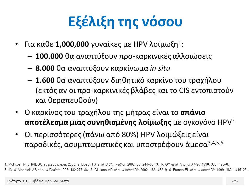 Εξέλιξη της νόσου Για κάθε 1,000,000 γυναίκες με HPV λοίμωξη1: