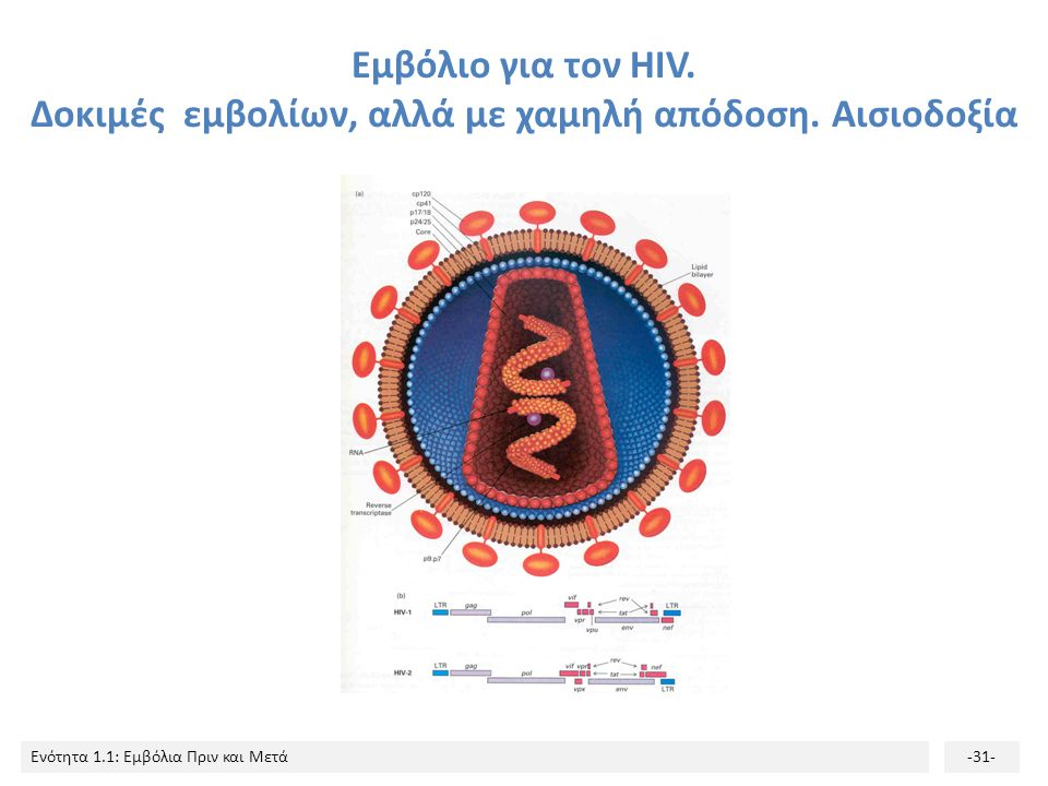Εμβόλιο για τον ΗIV. Δοκιμές εμβολίων, αλλά με χαμηλή απόδοση
