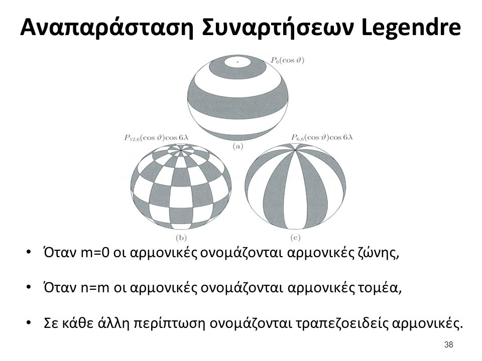 Γεωμετρική Ερμηνεία Συναρτήσεων Legendre (1 από 2)