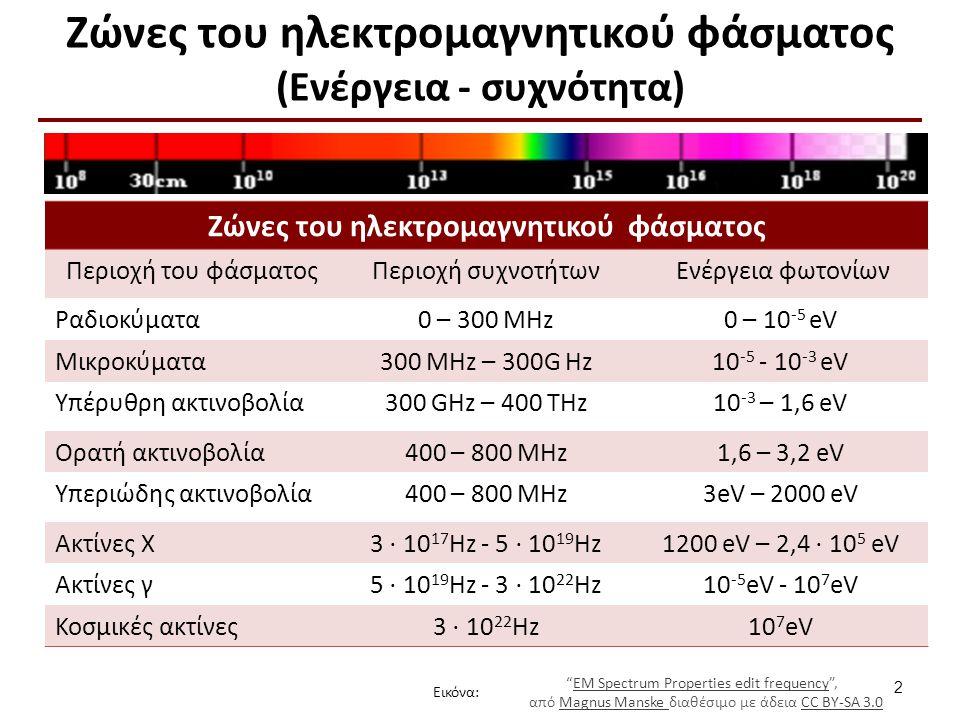 Ζώνες του ηλεκτρομαγνητικού φάσματος (Μήκος κύματος)