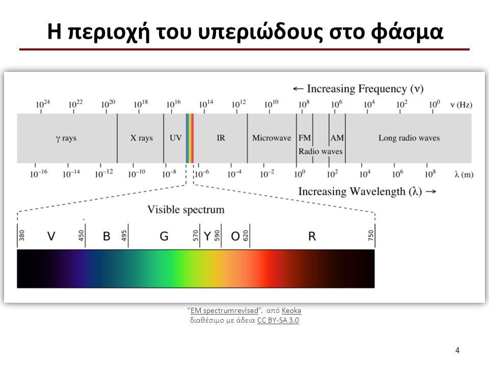 Κατηγορίες Υπεριώδους ακτινοβολίας (1 από 3)