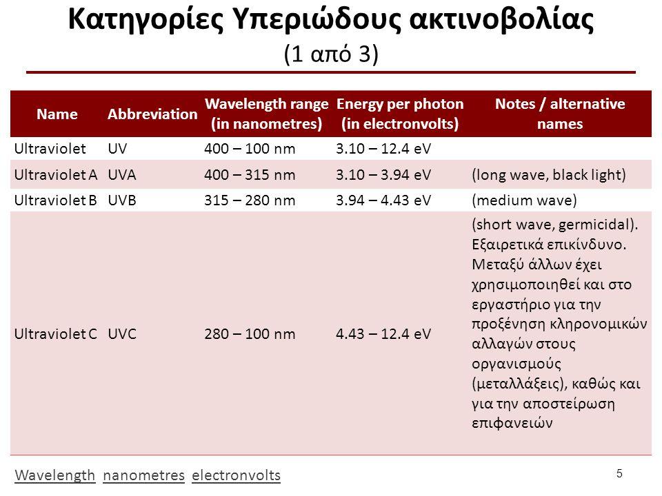 Κατηγορίες Υπεριώδους ακτινοβολίας (2 από 3)