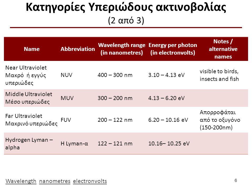 Κατηγορίες Υπεριώδους ακτινοβολίας (3 από 3)