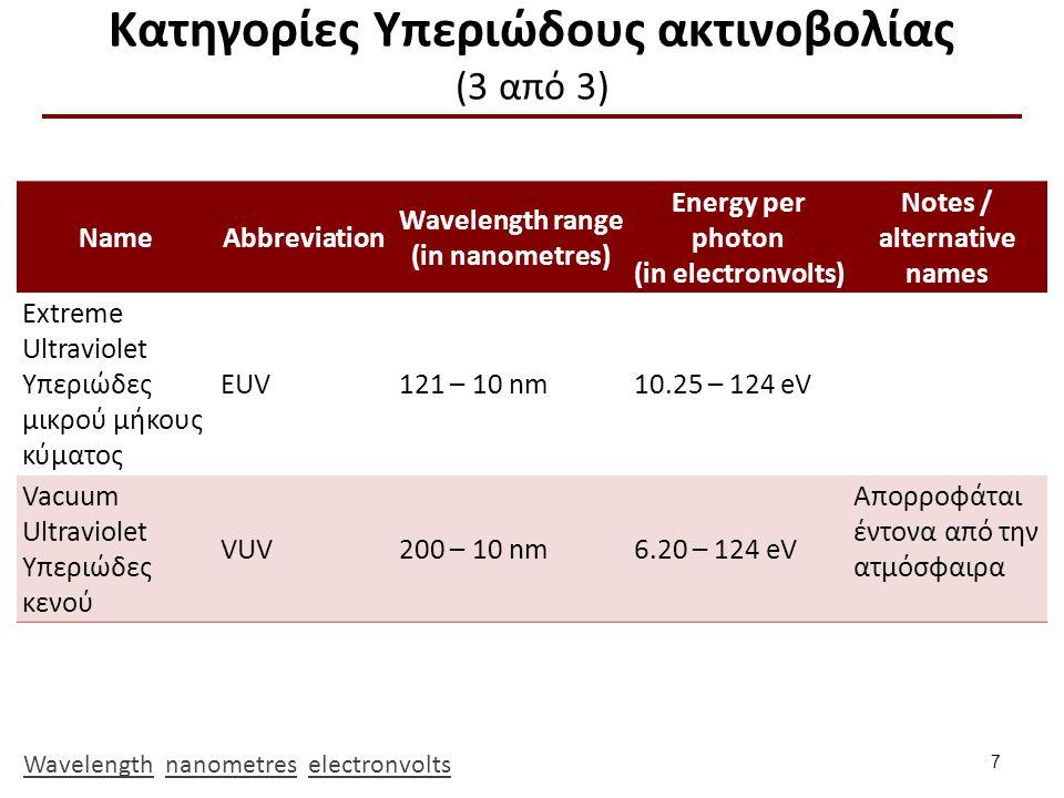 Απορρόφηση UV ακτινοβολίας