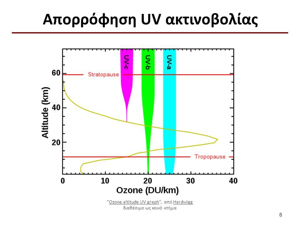 Επικινδυνότητα UV ακτινοβολίας