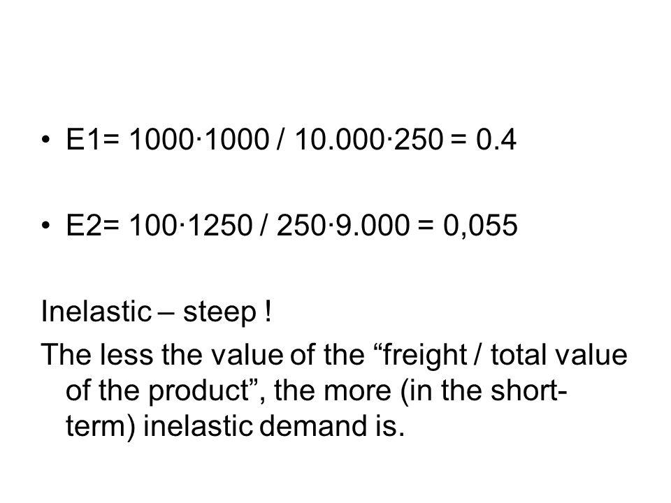 E1= 1000·1000 / 10.000·250 = 0.4 E2= 100·1250 / 250·9.000 = 0,055. Inelastic – steep !