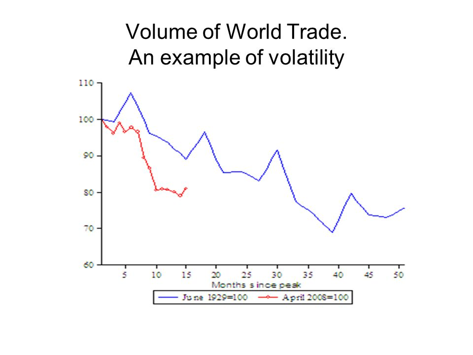 Volume of World Trade. An example of volatility