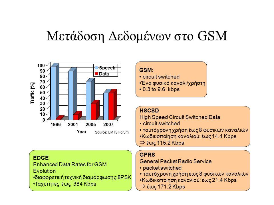Μετάδοση Δεδομένων στο GSM