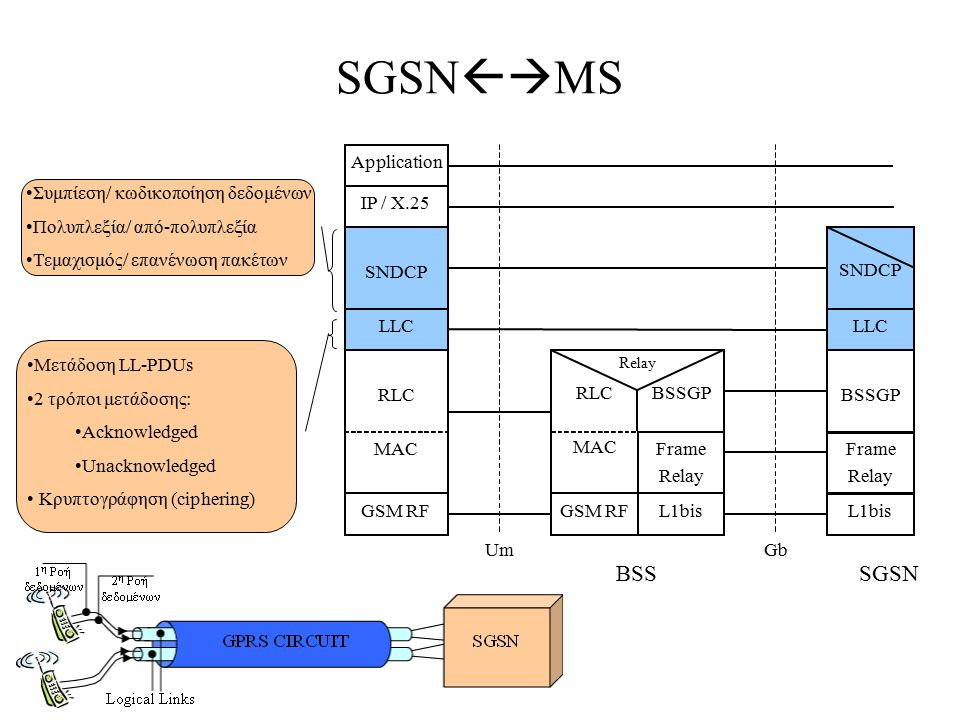 SGSNMS MS BSS SGSN Application Συμπίεση/ κωδικοποίηση δεδομένων