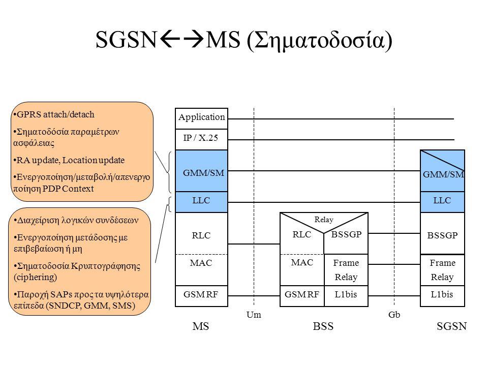 SGSNMS (Σηματοδοσία)