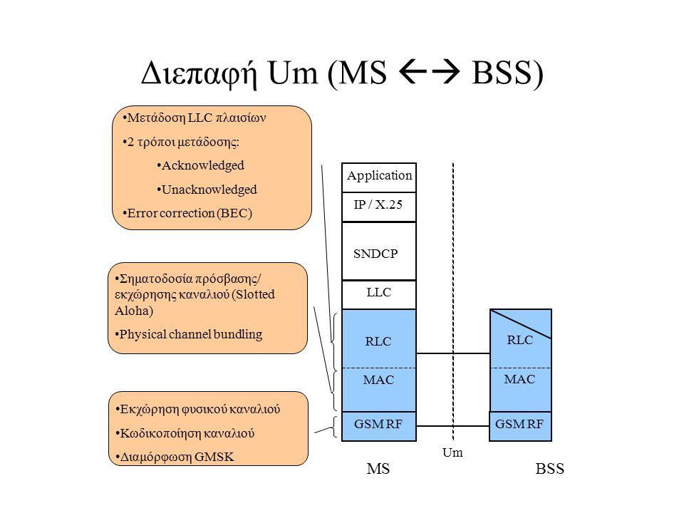 Διεπαφή Um (MS  BSS) MS BSS Μετάδοση LLC πλαισίων