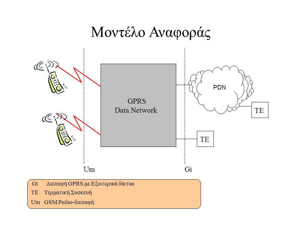 Μοντέλο Αναφοράς GPRS Data Network TE TE Um Gi PDN Gi