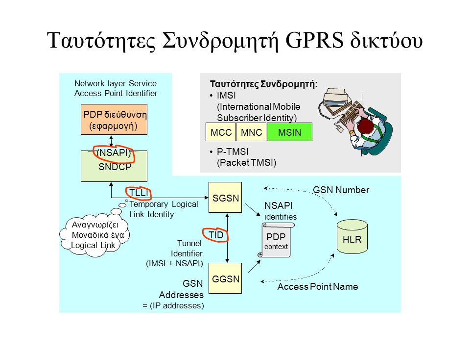 Ταυτότητες Συνδρομητή GPRS δικτύου