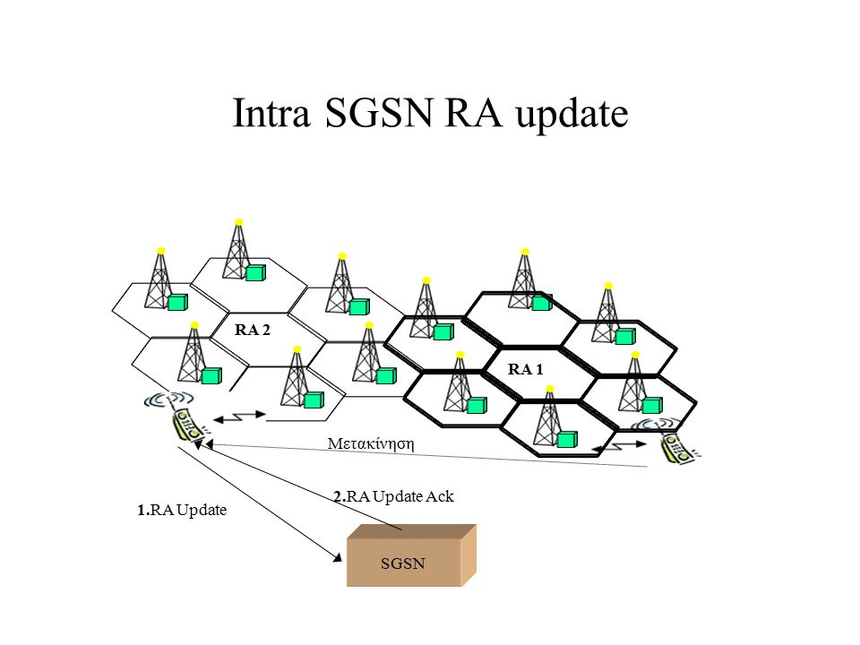 Intra SGSN RA update RA 2 RA 1 Μετακίνηση 2.RA Update Ack 1.RA Update