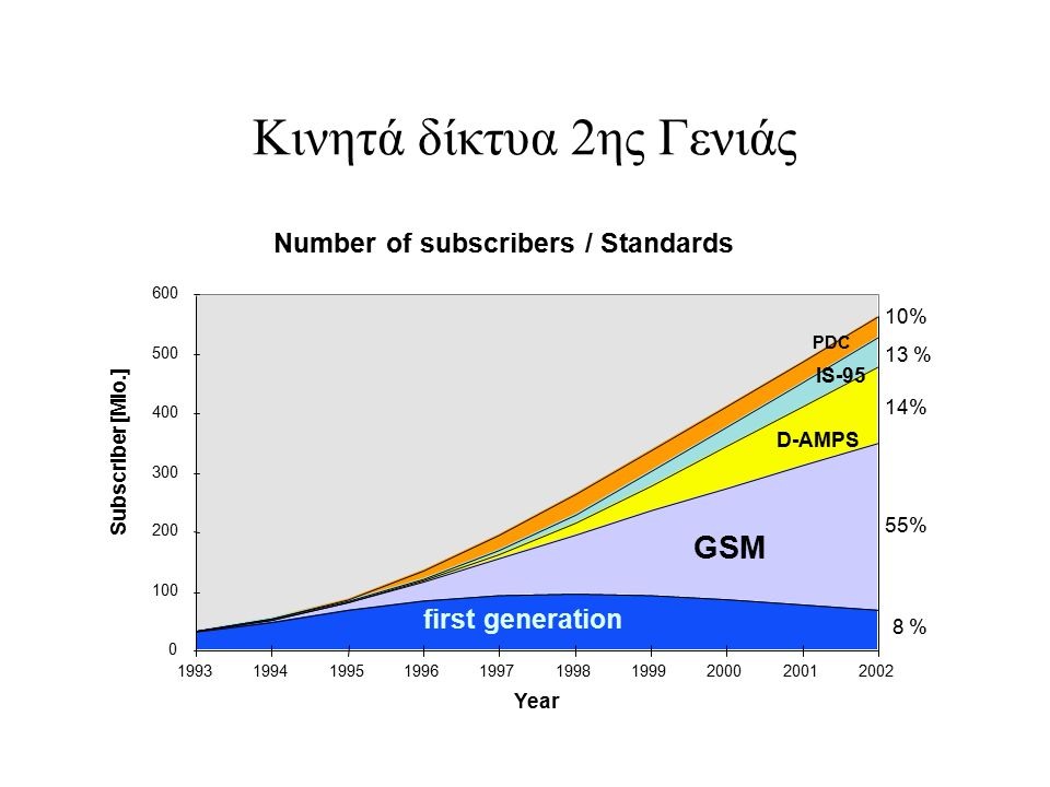 Κινητά δίκτυα 2ης Γενιάς