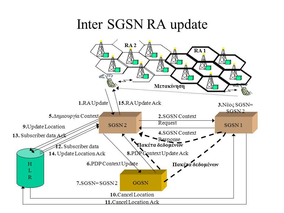 Inter SGSN RA update RA 2 RA 1 Μετακίνηση 1.RA Update 15.RA Update Ack