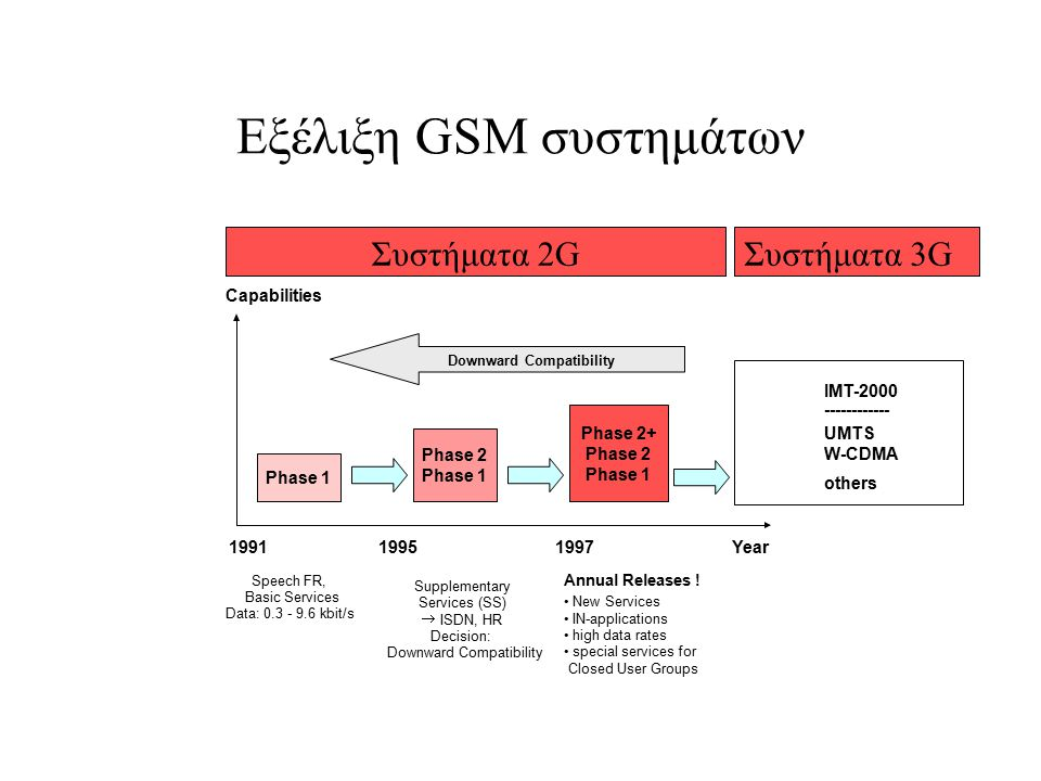 Εξέλιξη GSM συστημάτων