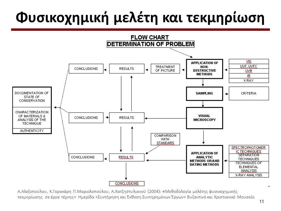 Ορολογία Μέθοδοι εξέτασης (surface examination methods)