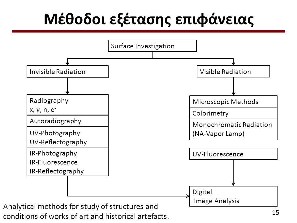 Παράδειγμα εφαρμογής σε αρχαιολογικό υλικό Πινακίδες Γραφής (Αρχαιολογικό Μουσείο Πειραιά)