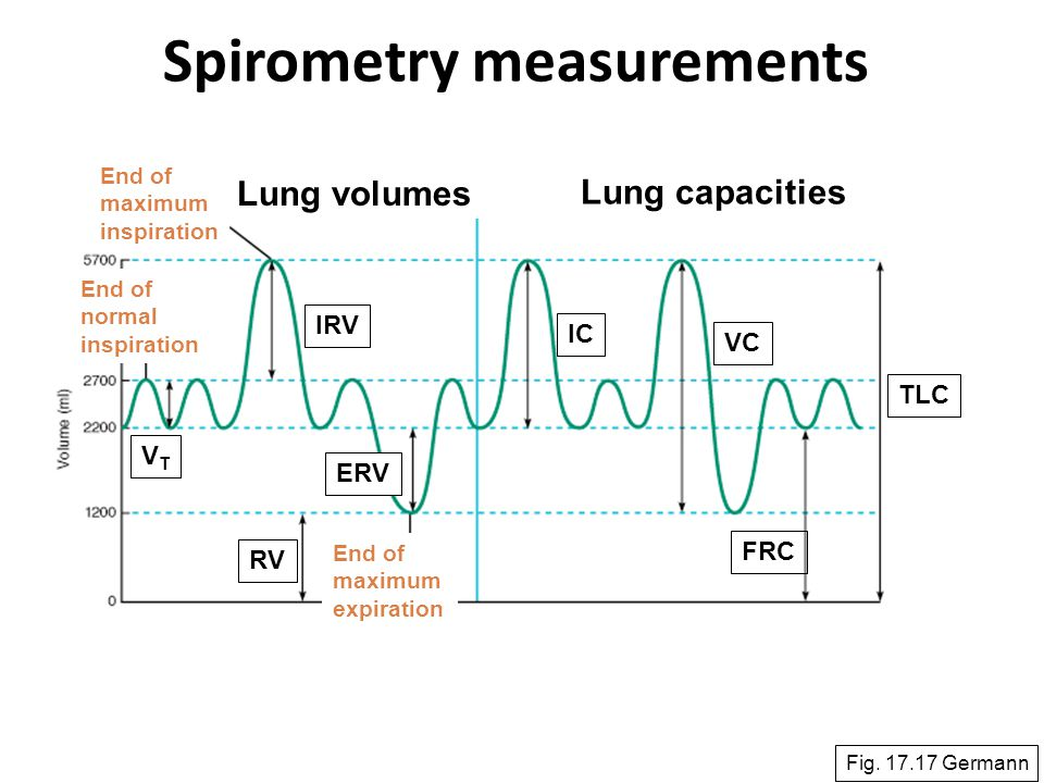 Spirometry measurements