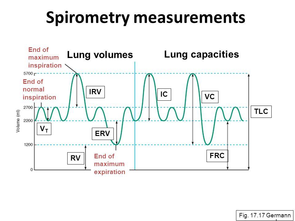 Spirometry measurements