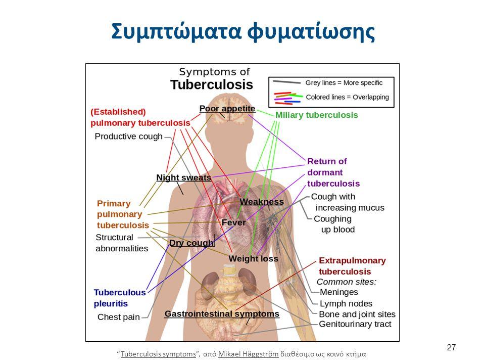 Φυματίωση και δράση φαρμάκων