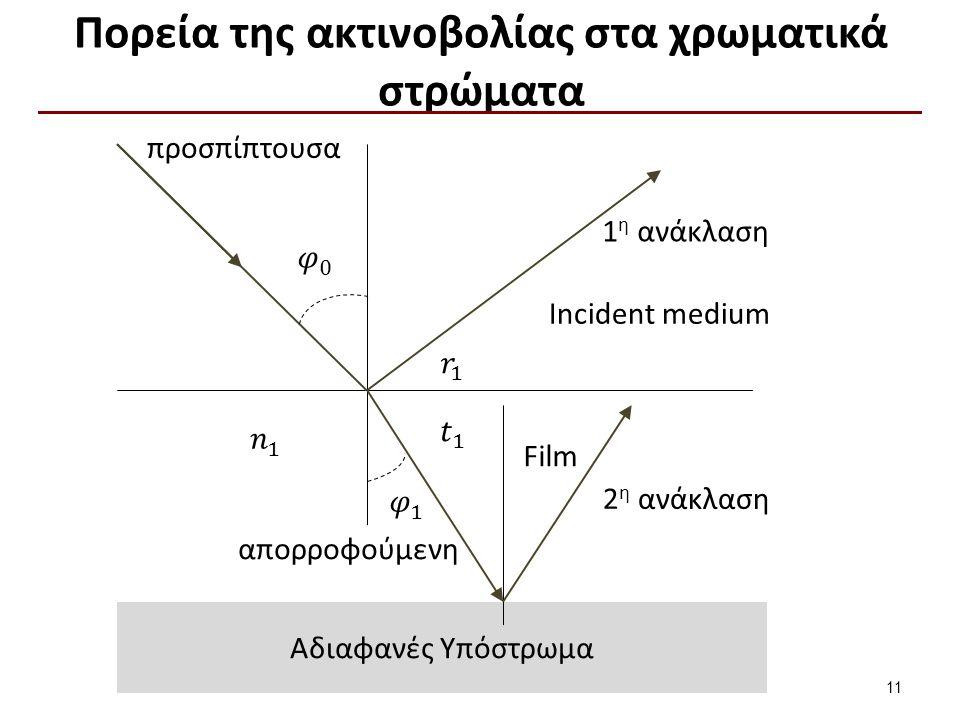 Σκέδαση-Διάχυση (1 από 5)