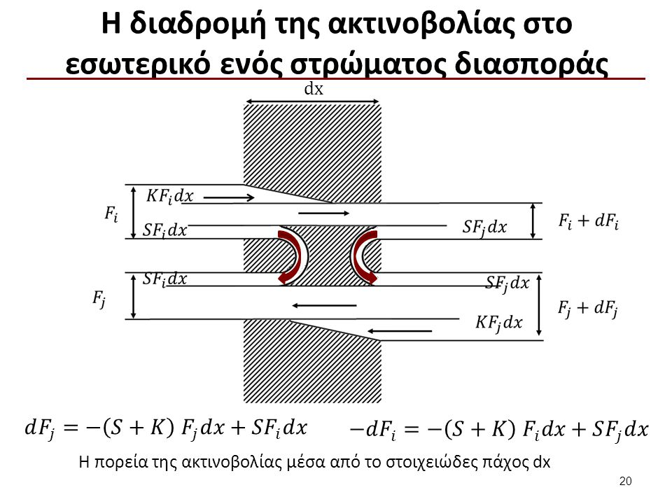 Θεωρία Kubelka-Munk 𝑅 𝑝𝑏 = 1− 𝑅 𝑏 𝑎−𝑏𝑐𝑜𝑡ℎ𝑏𝑆𝑋 𝑎− 𝑅 𝑏 +𝑏𝑐𝑜𝑡ℎ𝑏𝑆𝑋 𝑎= 𝑆+𝐾 𝑆