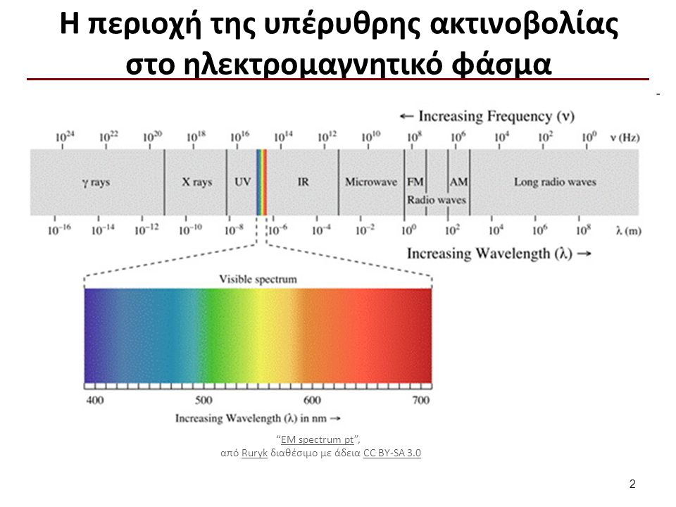 Υπέρυθρη ακτινοβολία Κοντινό υπέρυθρο φάσμα (Near Infrared NIR) :