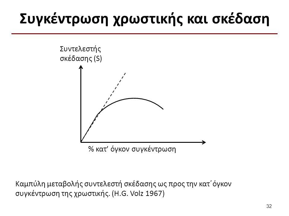 Σχετικός δείκτης διάθλασης και σκέδαση (1 από 2)