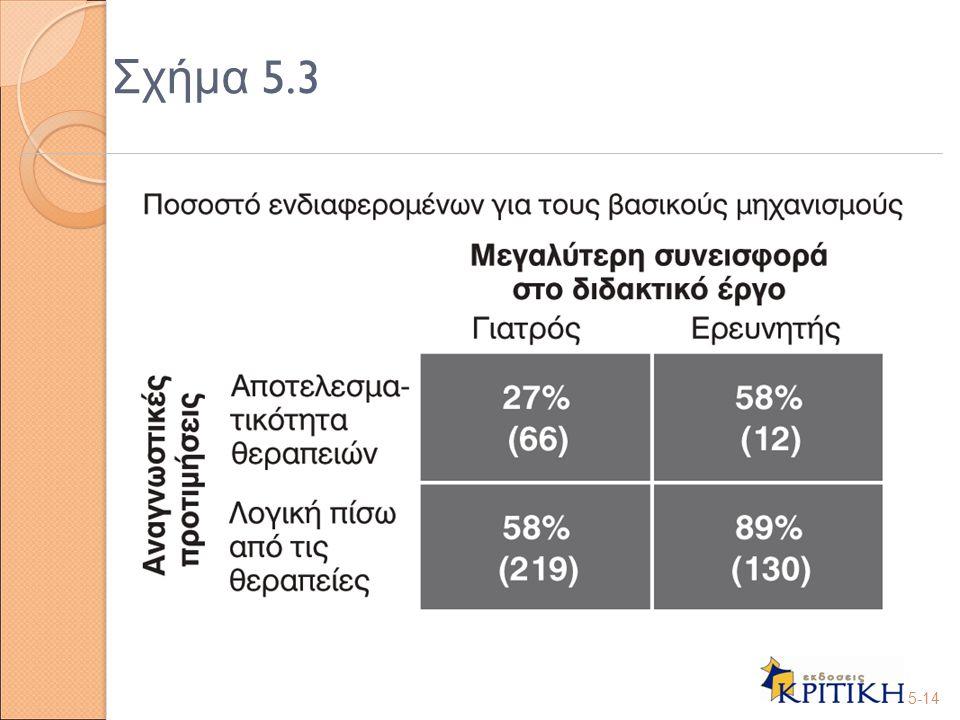 Σχήμα 5.3 5-14