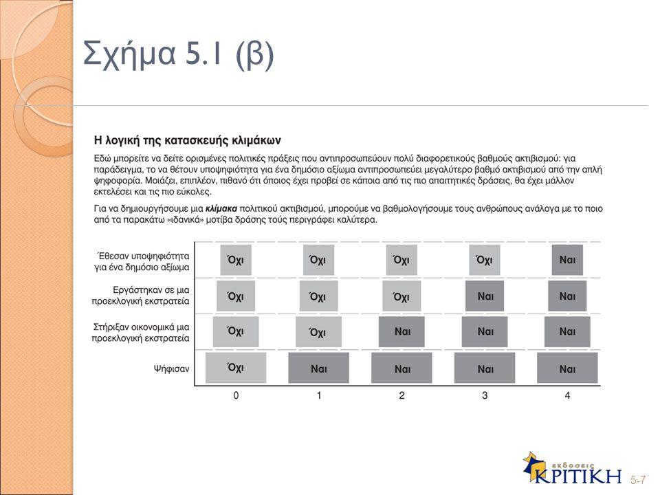 Σχήμα 5.1 (β) 5-7