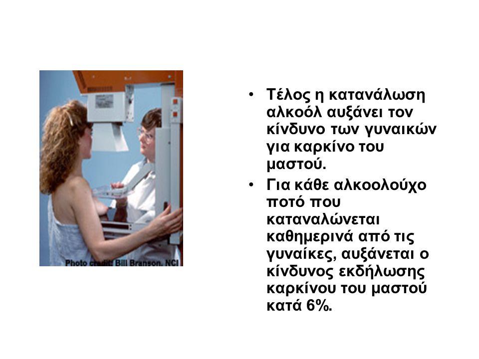 Τέλος η κατανάλωση αλκοόλ αυξάνει τον κίνδυνο των γυναικών για καρκίνο του μαστού.