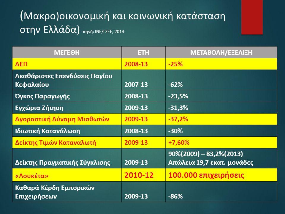 (Μακρο)οικονομική και κοινωνική κατάσταση στην Ελλάδα) πηγή: ΙΝΕ/ΓΣΕΕ, 2014