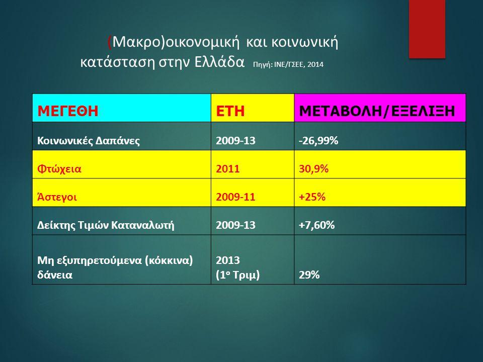 (Μακρο)οικονομική και κοινωνική κατάσταση στην Ελλάδα Πηγή: ΙΝΕ/ΓΣΕΕ, 2014