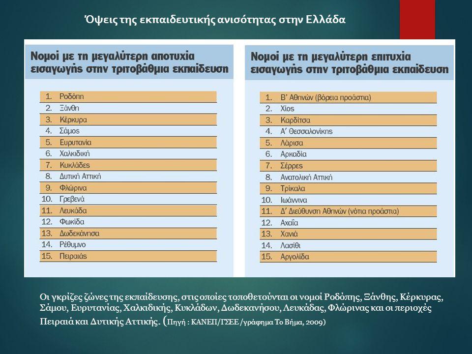 Όψεις της εκπαιδευτικής ανισότητας στην Ελλάδα
