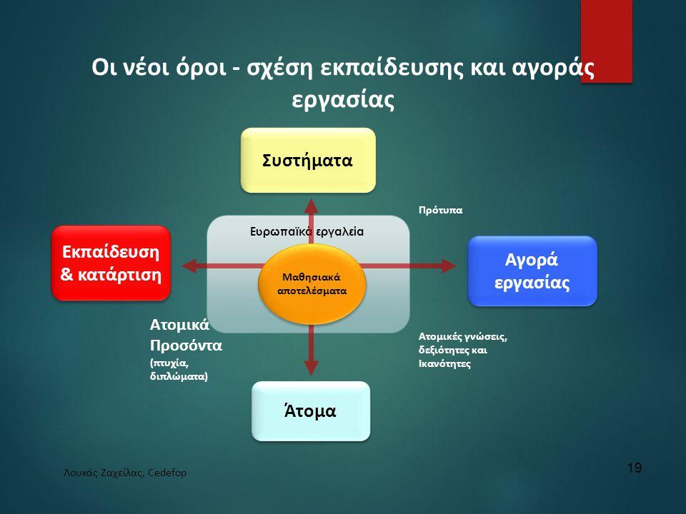 Οι νέοι όροι - σχέση εκπαίδευσης και αγοράς εργασίας