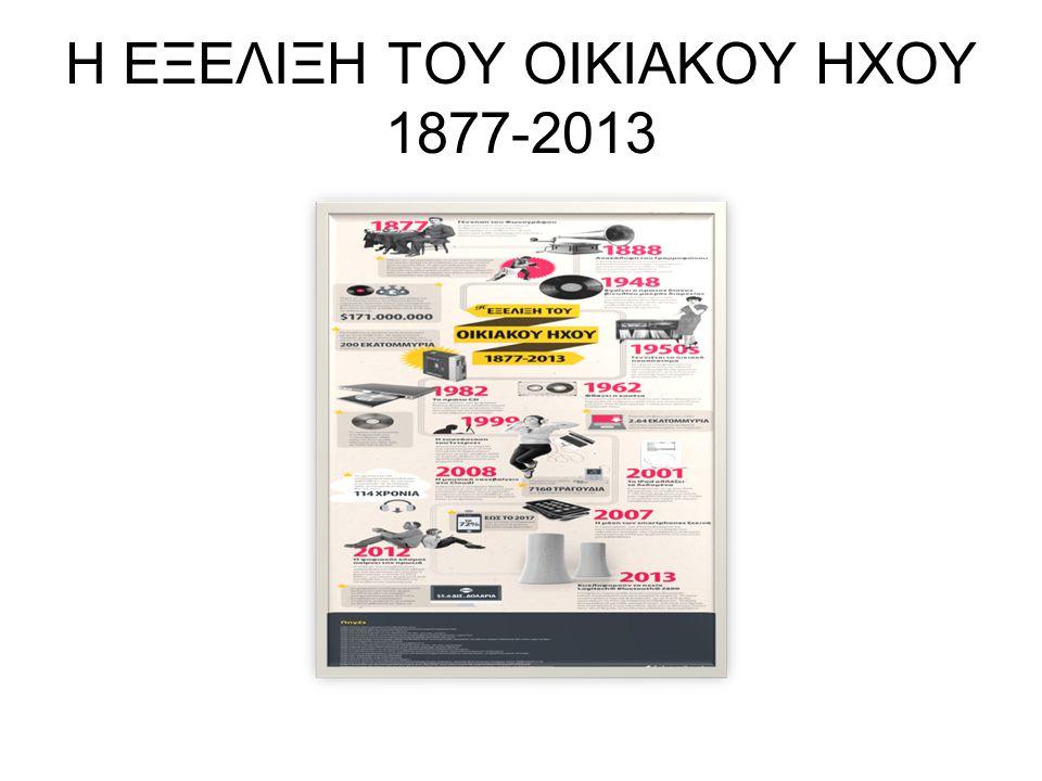 Η ΕΞΕΛΙΞΗ ΤΟΥ ΟΙΚΙΑΚΟΥ ΗΧΟΥ 1877-2013