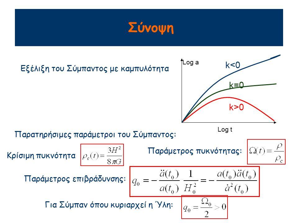 Σύνοψη k<0 k=0 k>0 Εξέλιξη του Σύμπαντος με καμπυλότητα