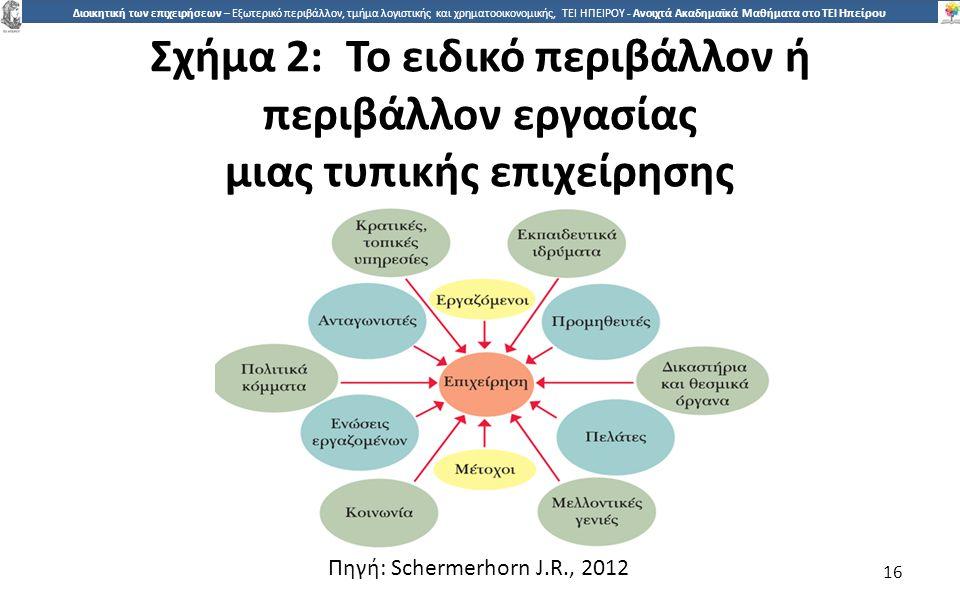 Σχήµα 2: Το ειδικό περιβάλλον ή περιβάλλον εργασίας µιας τυπικής επιχείρησης