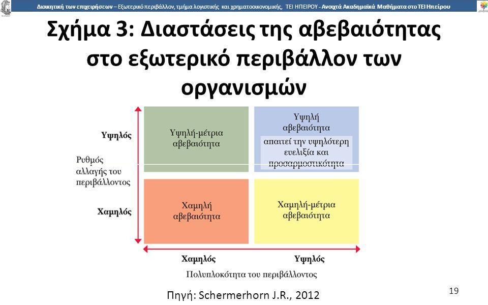Σχήµα 3: Διαστάσεις της αβεβαιότητας στο εξωτερικό περιβάλλον των οργανισµών