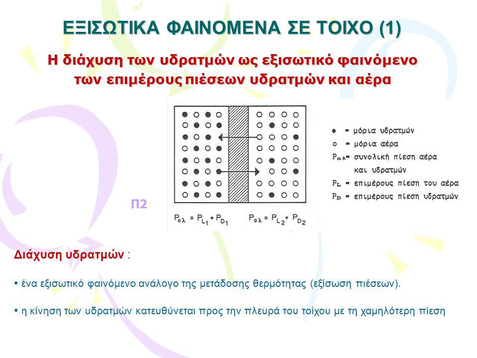 ΕΞΙΣΩΤΙΚΑ ΦΑΙΝΟΜΕΝΑ ΣΕ ΤΟΙΧΟ (1)