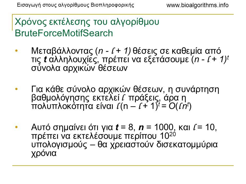 Χρόνος εκτέλεσης του αλγορίθμου BruteForceMotifSearch