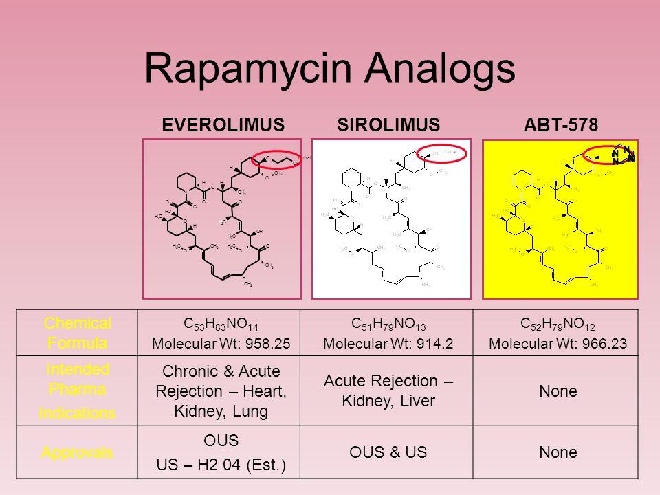 Rapamycin Analogs EVEROLIMUS SIROLIMUS ABT-578 Chemical Formula