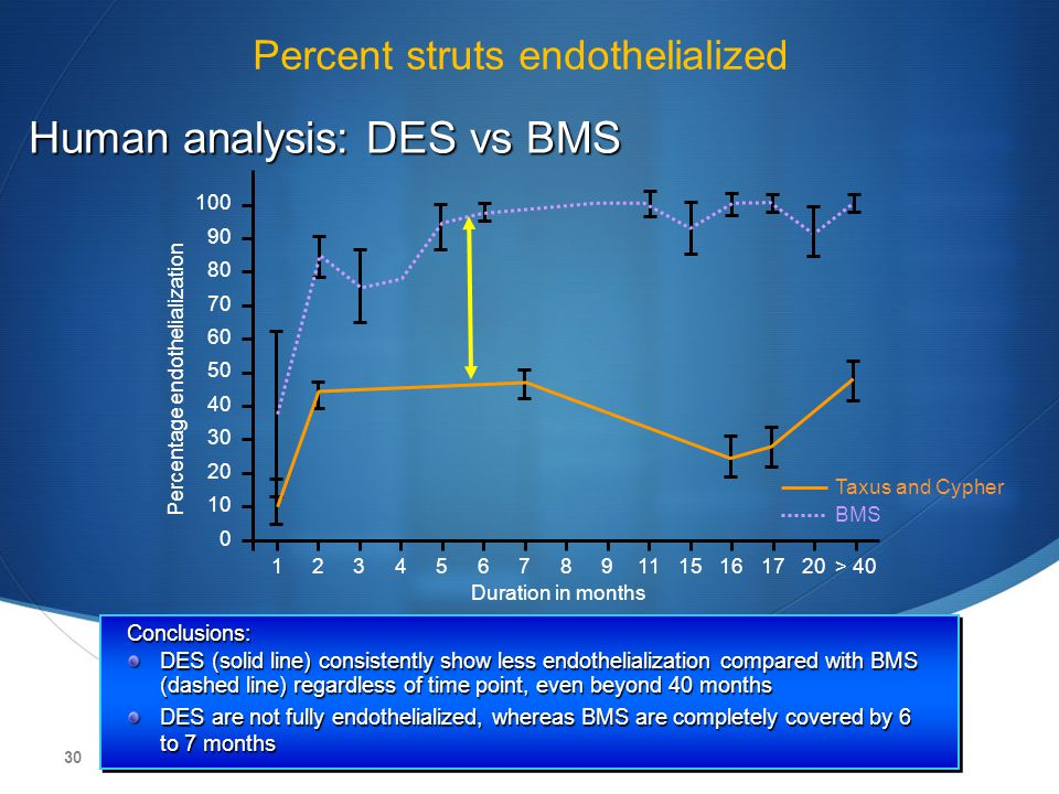 Percent struts endothelialized
