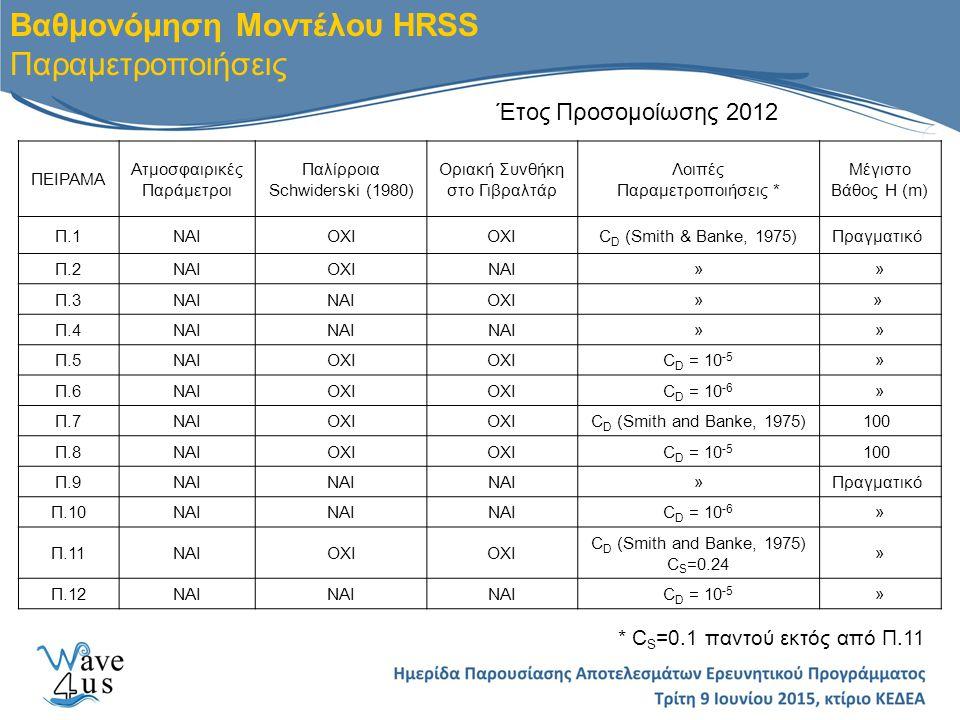 Βαθμονόμηση Μοντέλου HRSS Παραμετροποιήσεις