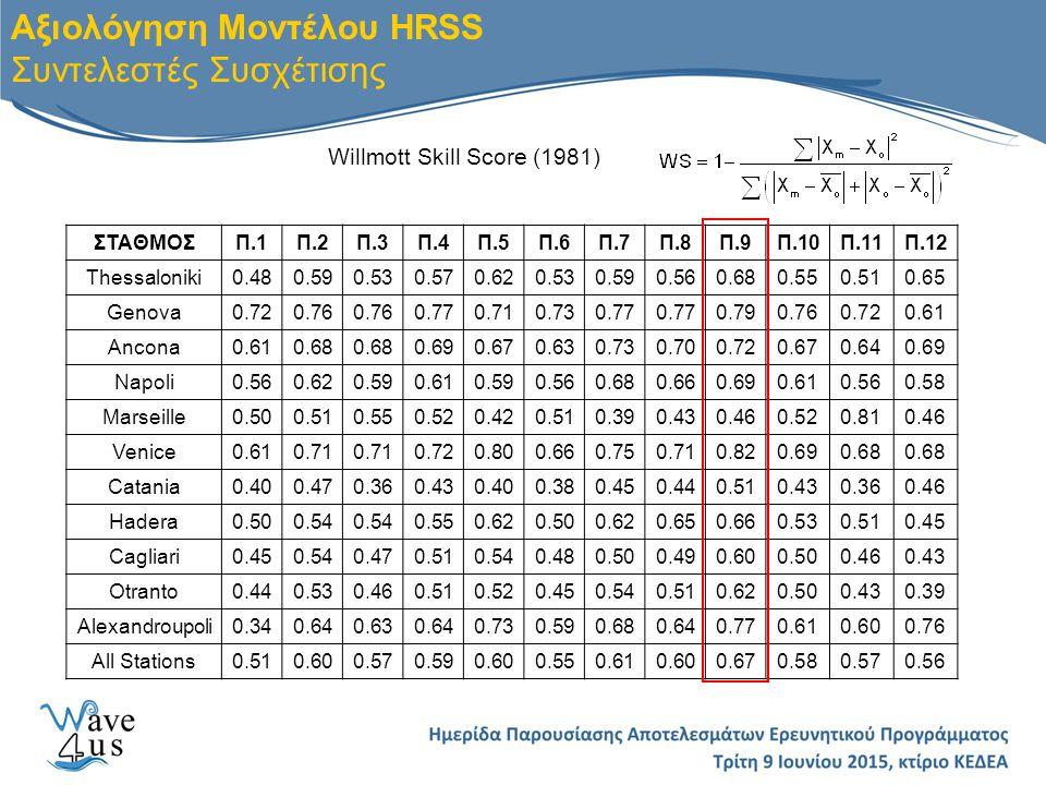 Αξιολόγηση Μοντέλου HRSS Συντελεστές Συσχέτισης