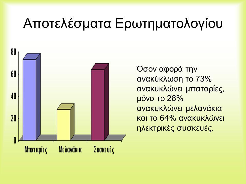 Αποτελέσματα Ερωτηματολογίου