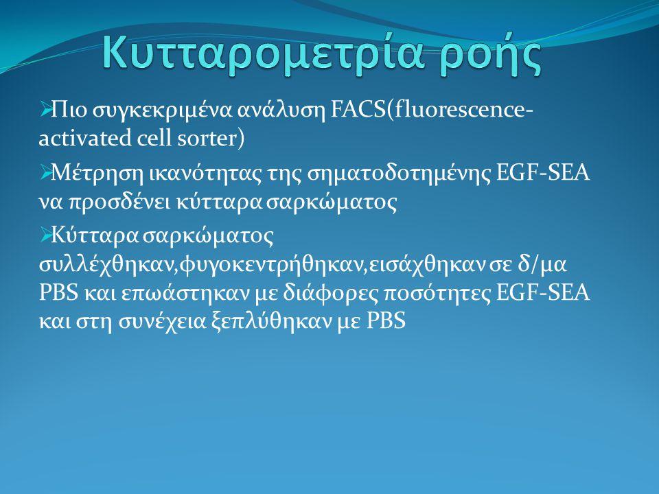 Κυτταρομετρία ροής Πιο συγκεκριμένα ανάλυση FACS(fluorescence-activated cell sorter)