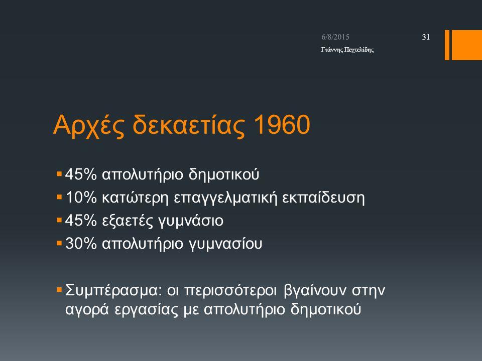 Αρχές δεκαετίας 1960 45% απολυτήριο δημοτικού